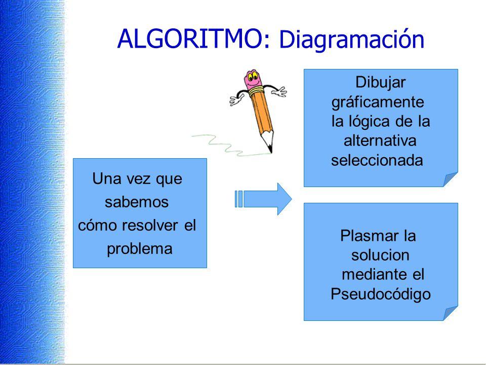 ALGORITMO: Diagramación