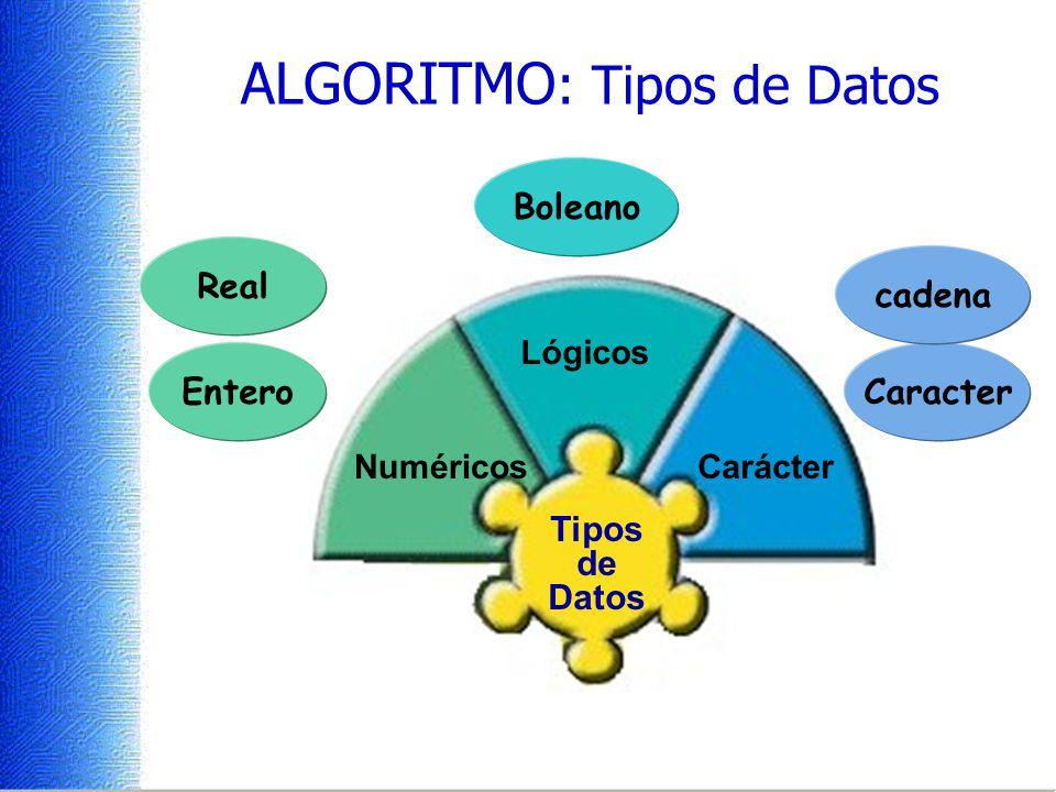 ALGORITMO: Tipos de Datos