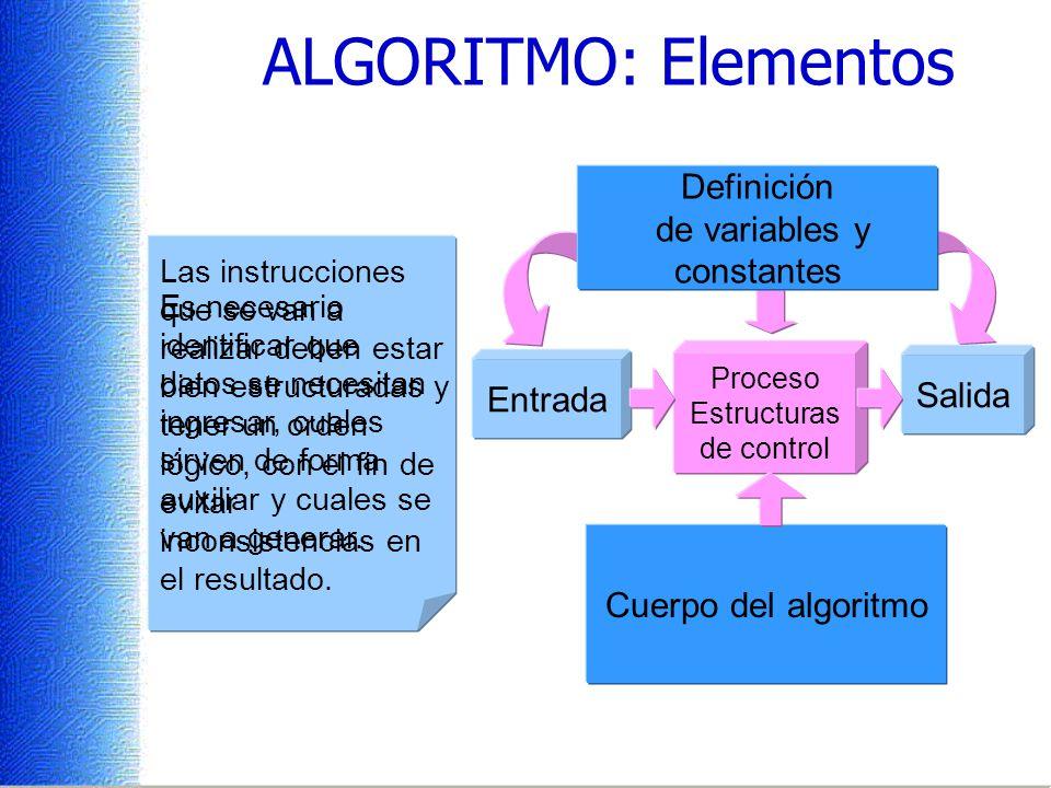 ALGORITMO: Elementos Definición de variables y constantes Salida