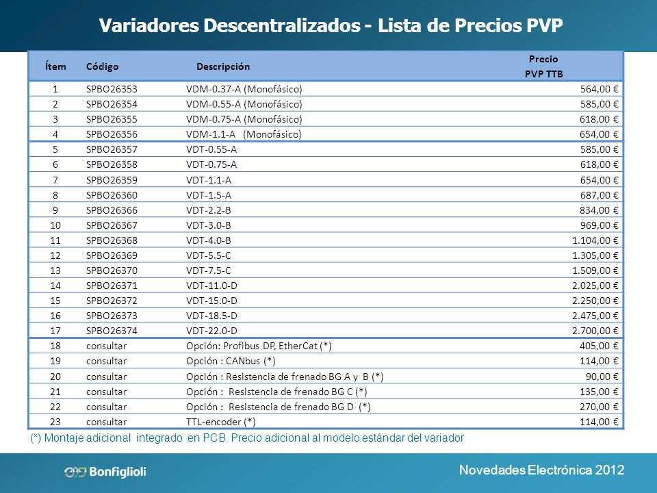 Variadores Descentralizados - Lista de Precios PVP