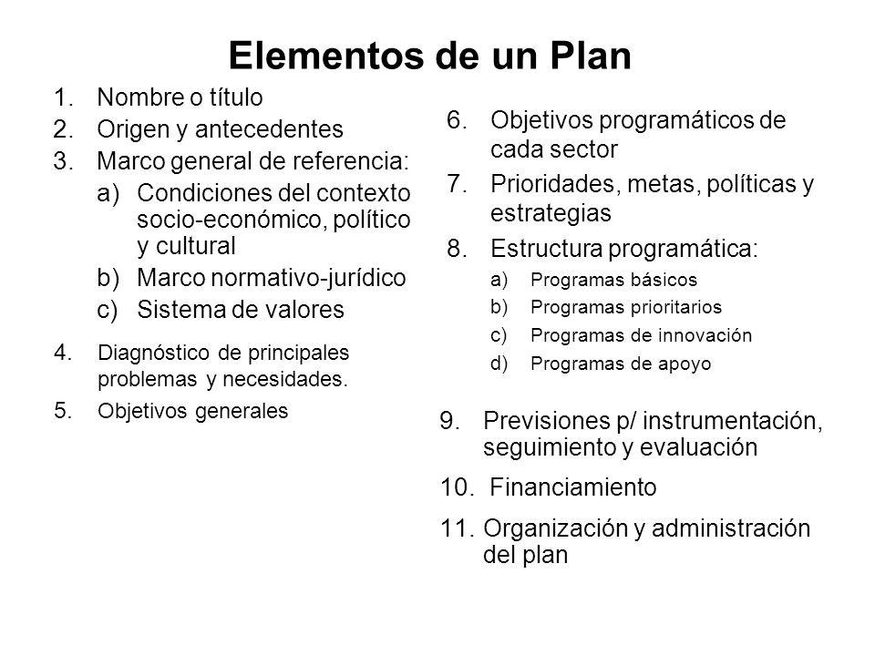 Elementos de un Plan Nombre o título Origen y antecedentes