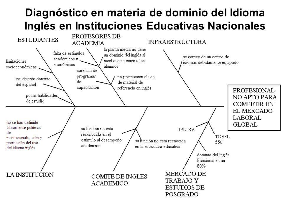 Diagnóstico en materia de dominio del Idioma Inglés en Instituciones Educativas Nacionales