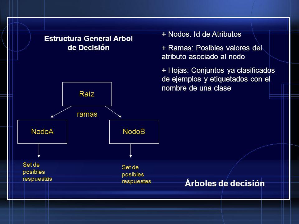 Estructura General Arbol de Decisión
