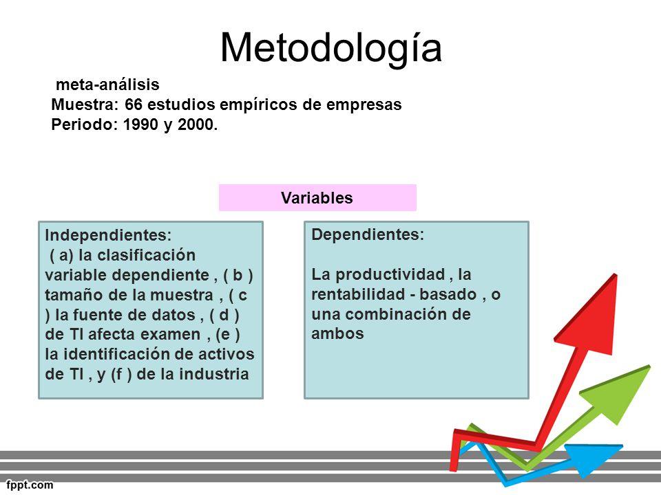 Metodología meta-análisis Muestra: 66 estudios empíricos de empresas