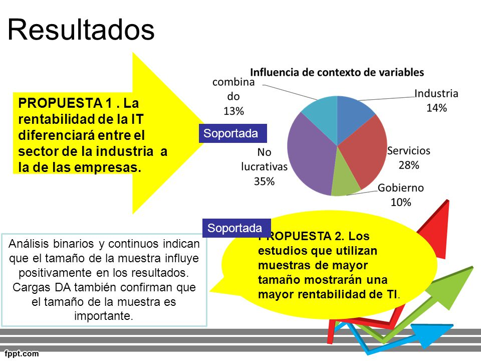 Resultados PROPUESTA 1 . La rentabilidad de la IT diferenciará entre el sector de la industria a la de las empresas.