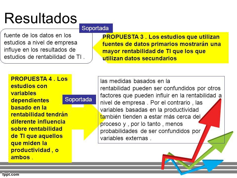 Resultados Soportada. fuente de los datos en los estudios a nivel de empresa influye en los resultados de estudios de rentabilidad de TI .