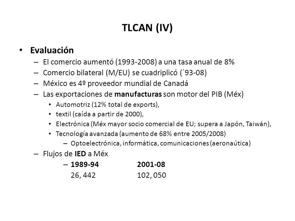 TLCAN (IV) Evaluación. El comercio aumentó (1993-2008) a una tasa anual de 8% Comercio bilateral (M/EU) se cuadriplicó (´93-08)