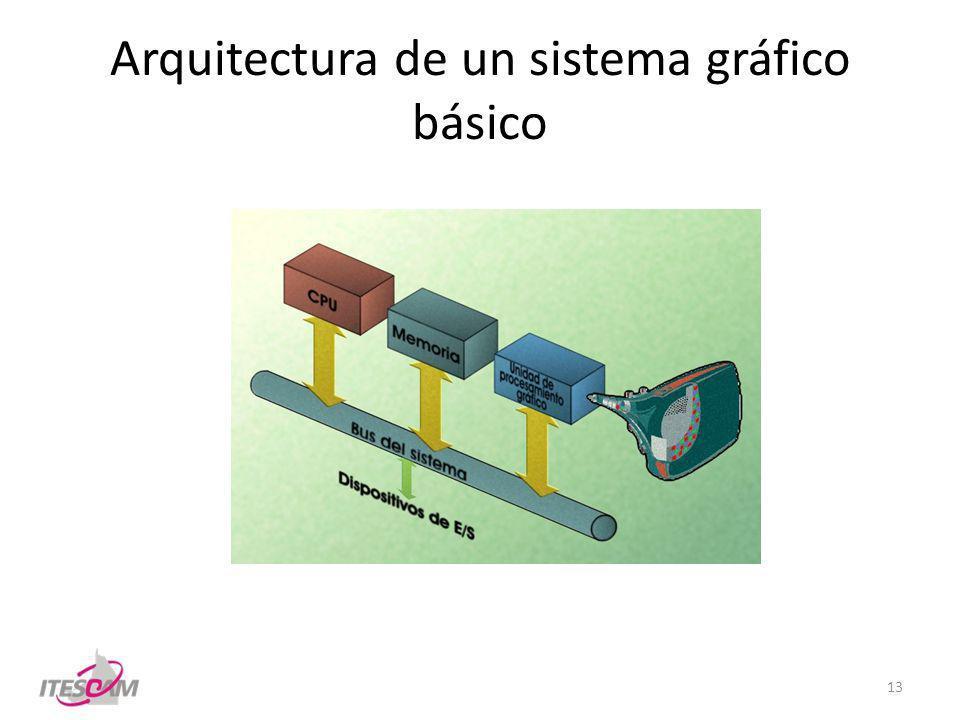 Arquitectura de un sistema gráfico básico