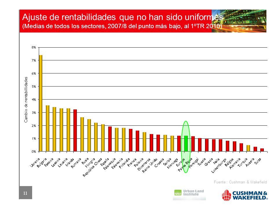 Ajuste de rentabilidades que no han sido uniformes (Medias de todos los sectores, 2007/8 del punto más bajo, al 1ºTR 2010)