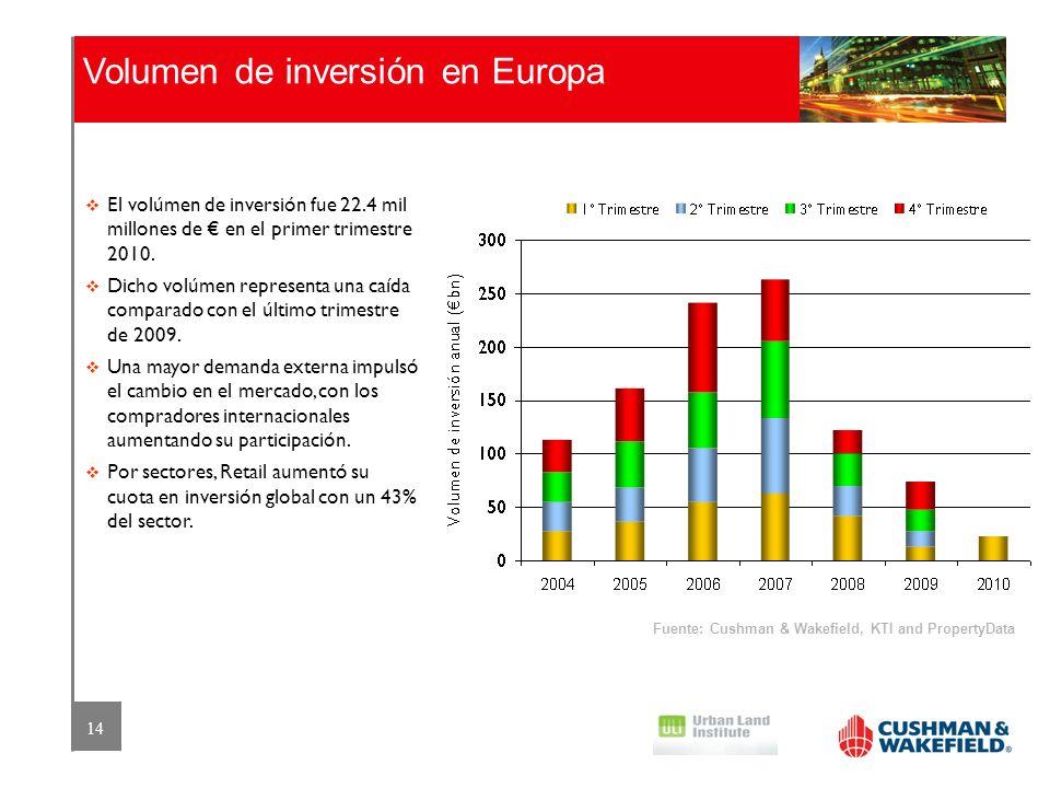 Volumen de inversión en Europa
