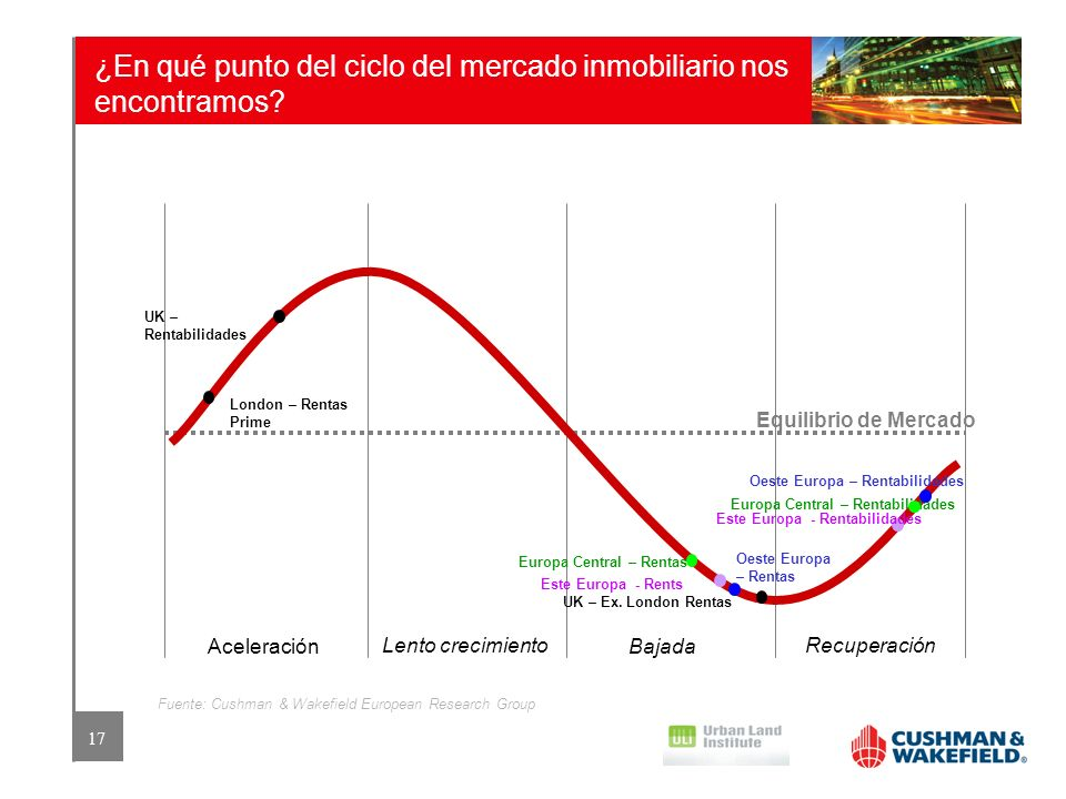 ¿En qué punto del ciclo del mercado inmobiliario nos encontramos