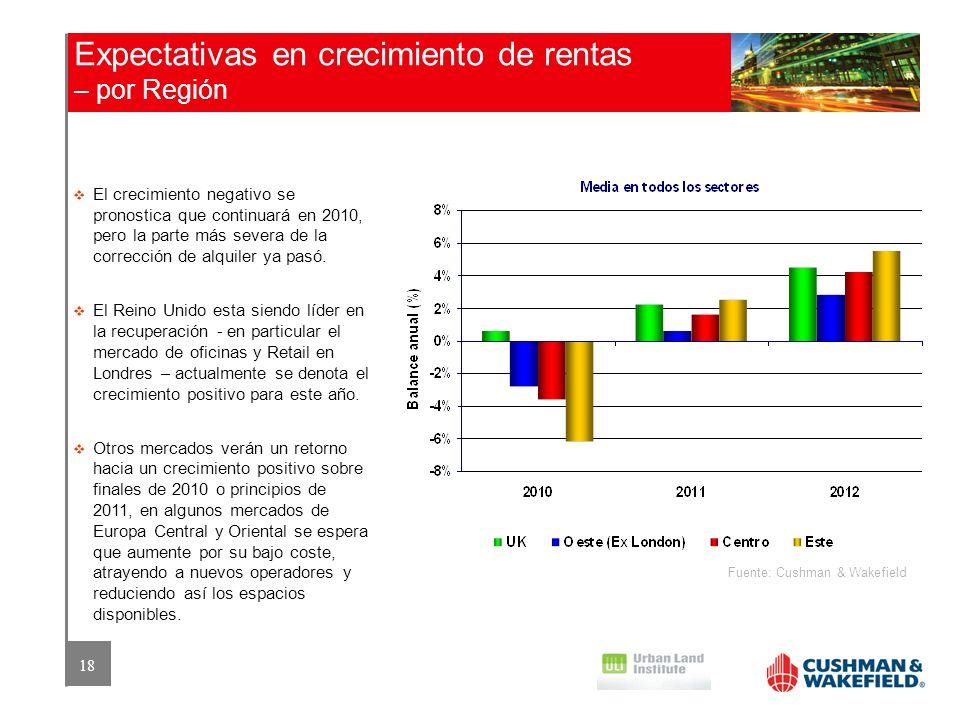 Expectativas en crecimiento de rentas – por Región