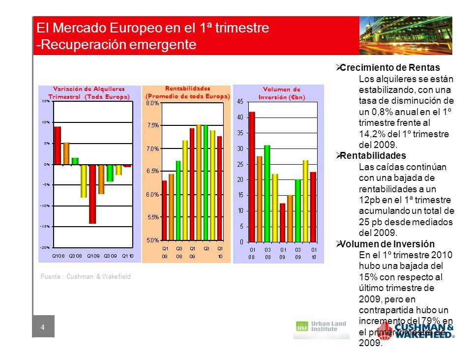 El Mercado Europeo en el 1ª trimestre -Recuperación emergente