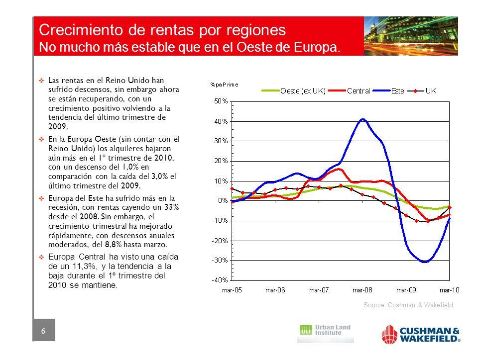 Crecimiento de rentas por regiones No mucho más estable que en el Oeste de Europa.