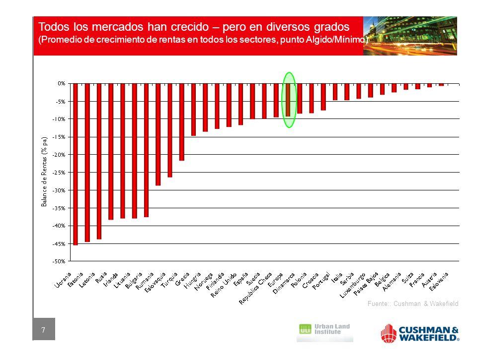 Todos los mercados han crecido – pero en diversos grados (Promedio de crecimiento de rentas en todos los sectores, punto Algido/Mínimo)