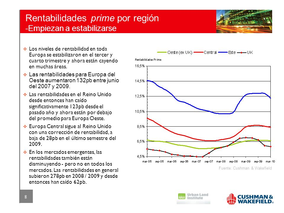 Rentabilidades prime por región -Empiezan a estabilizarse