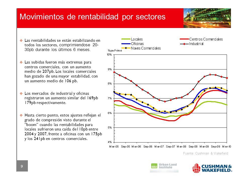 Movimientos de rentabilidad por sectores