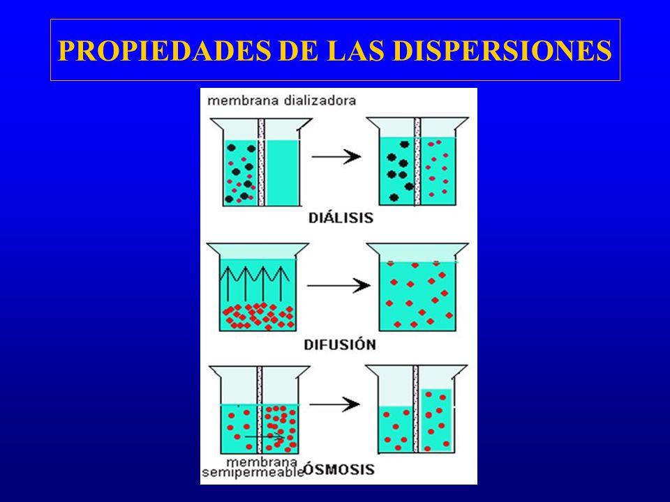 PROPIEDADES DE LAS DISPERSIONES