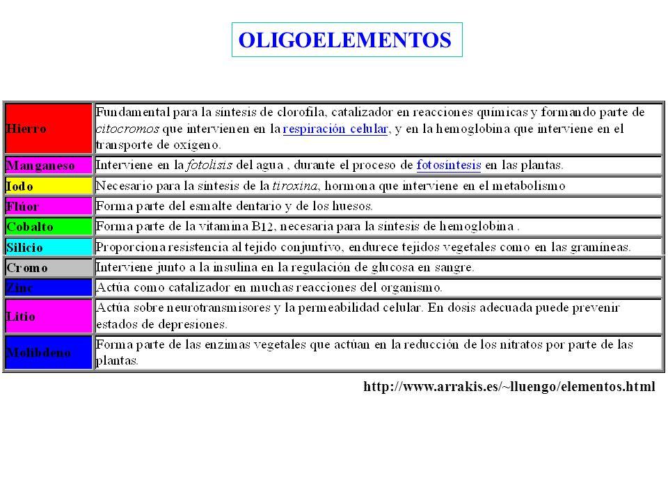 OLIGOELEMENTOS http://www.arrakis.es/~lluengo/elementos.html