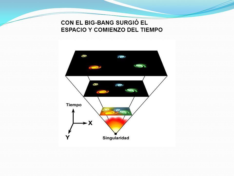 CON EL BIG-BANG SURGIÓ EL ESPACIO Y COMIENZO DEL TIEMPO