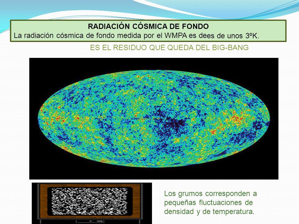 RADIACIÓN CÓSMICA DE FONDO