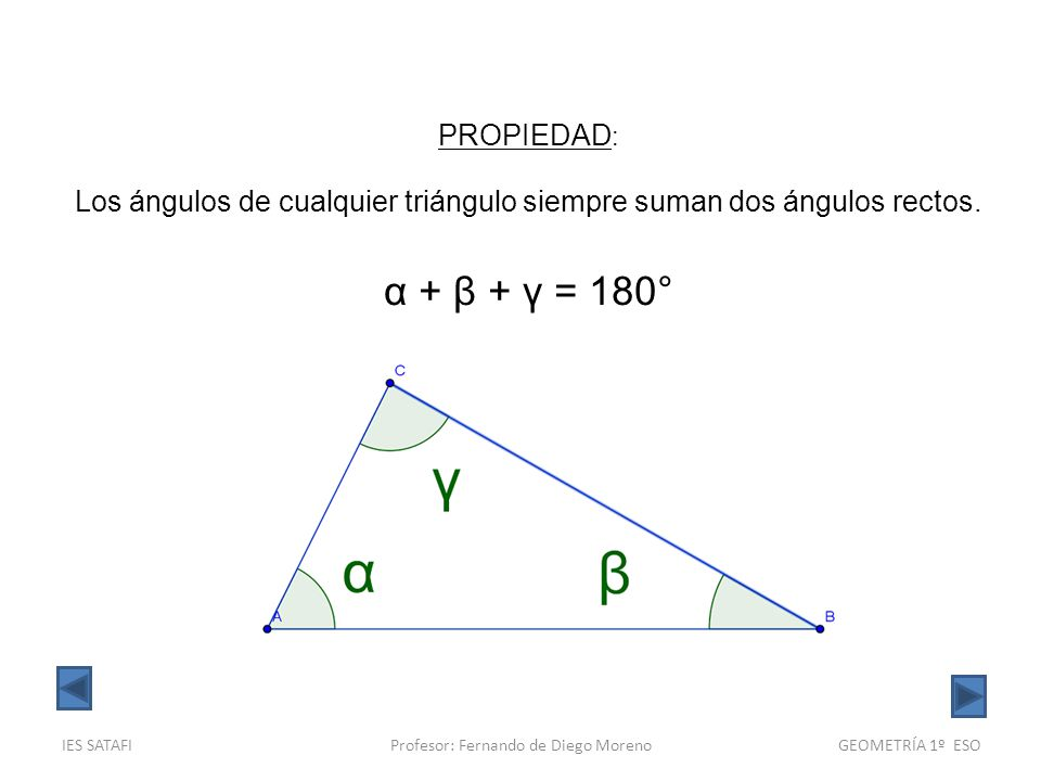 PROPIEDAD: Los ángulos de cualquier triángulo siempre suman dos ángulos rectos. α + β + γ = 180° IES SATAFI.