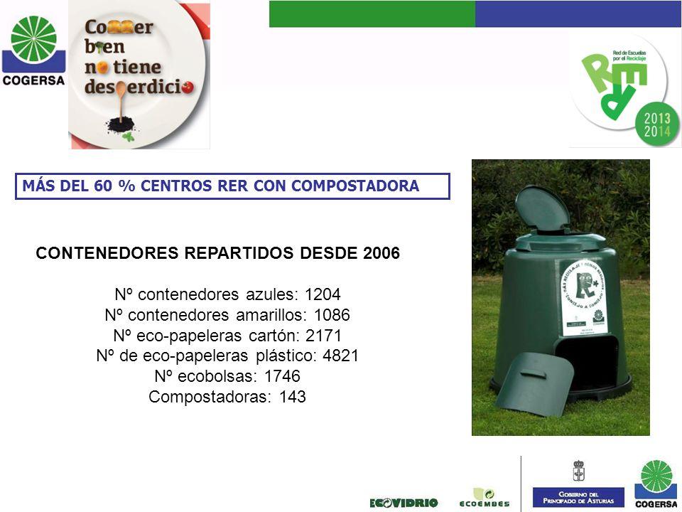 CONTENEDORES REPARTIDOS DESDE 2006 Nº contenedores azules: 1204
