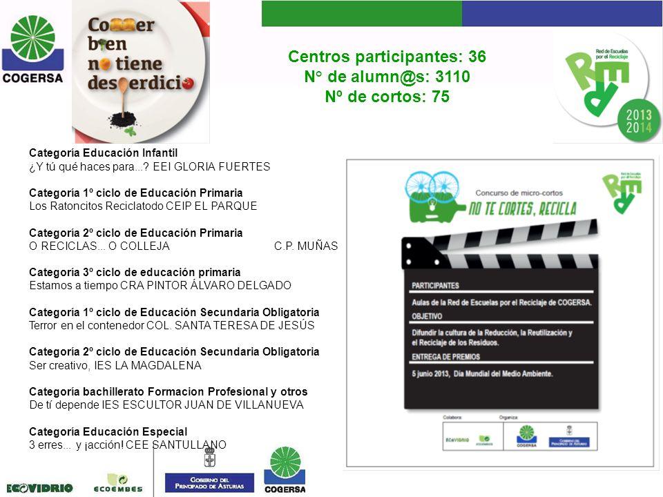 Centros participantes: 36