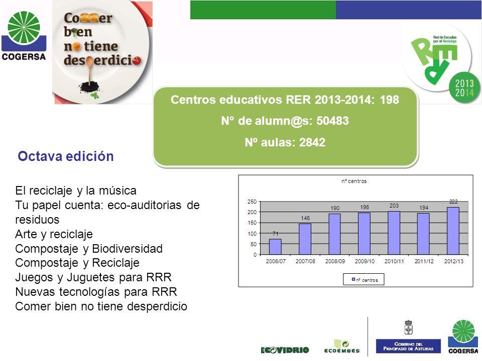 Centros educativos RER 2013-2014: 198