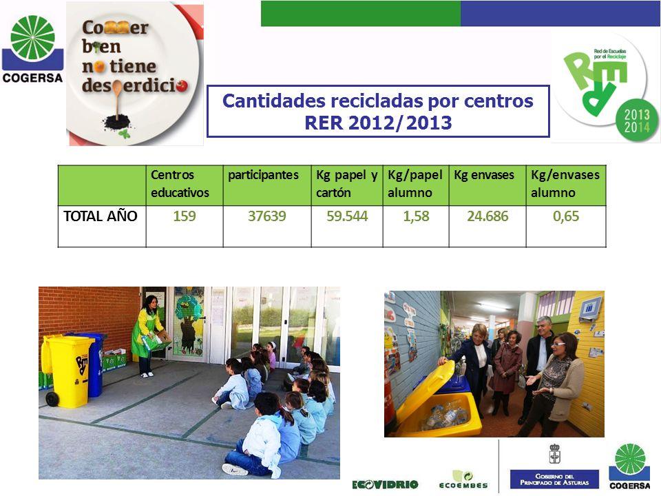 Cantidades recicladas por centros