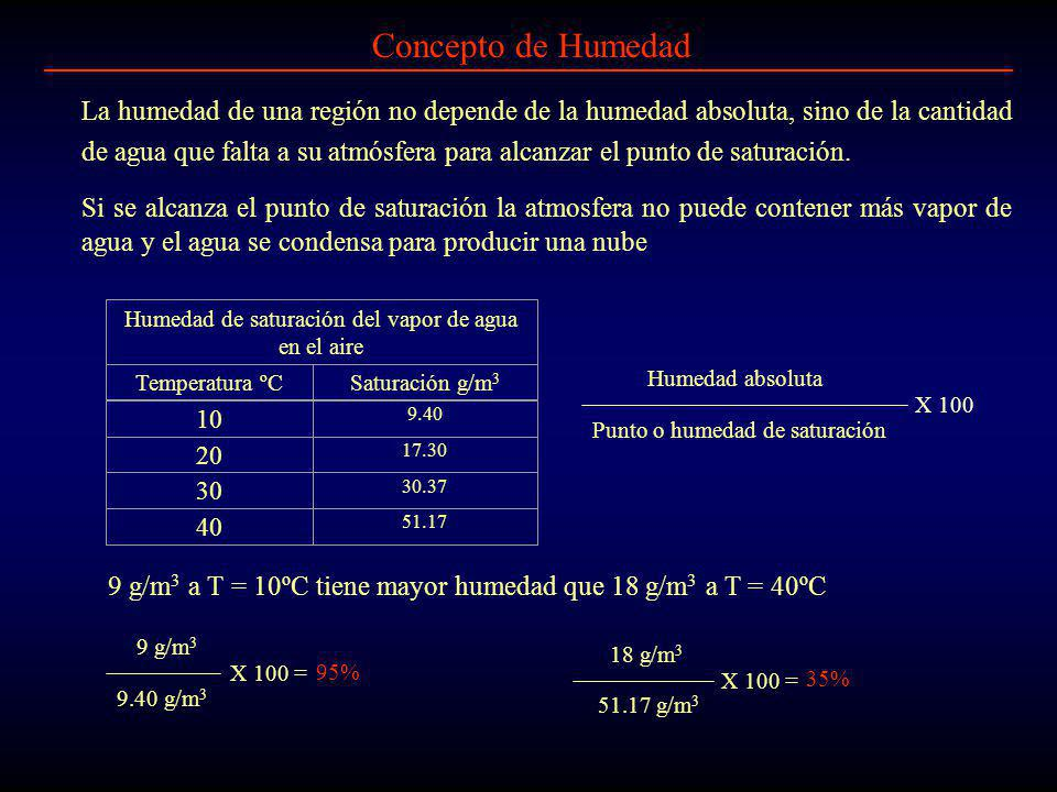 Humedad de saturación del vapor de agua en el aire
