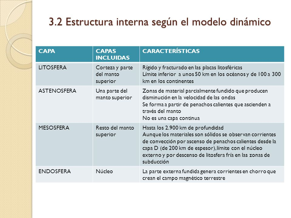 3.2 Estructura interna según el modelo dinámico