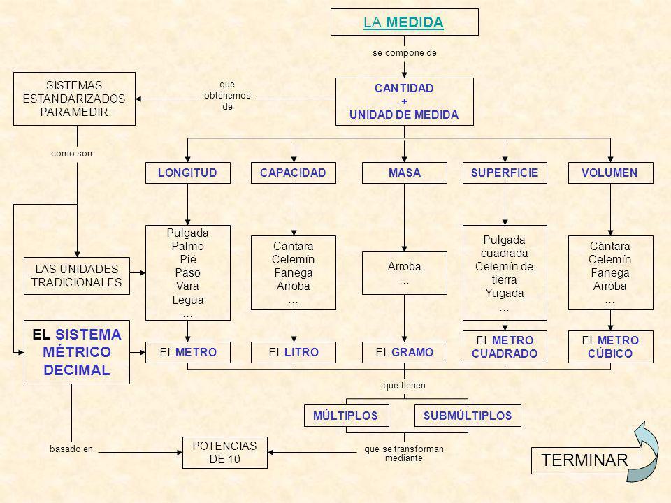 CANTIDAD + UNIDAD DE MEDIDA EL SISTEMA MÉTRICO DECIMAL