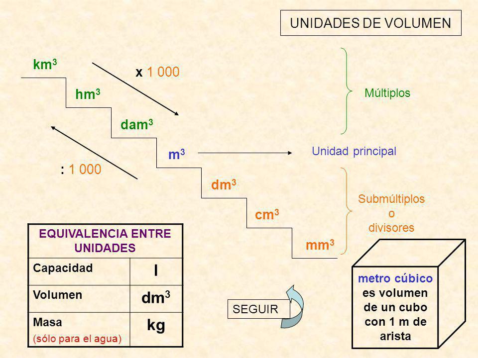 l dm3 kg UNIDADES DE VOLUMEN km3 x 1 000 hm3 dam3 m3 : 1 000 dm3 cm3