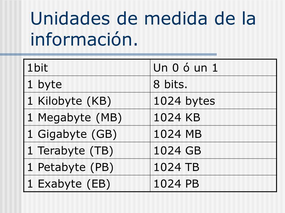 Unidades de medida de la información.