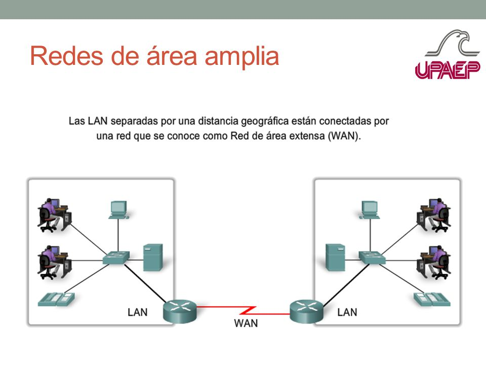 Redes de área amplia