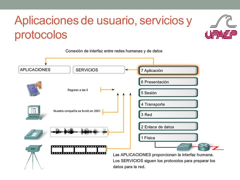 Aplicaciones de usuario, servicios y protocolos
