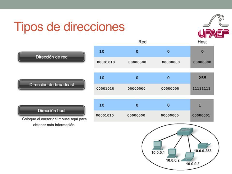 Tipos de direcciones