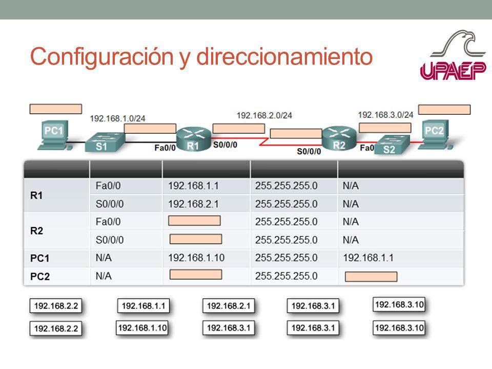 Configuración y direccionamiento