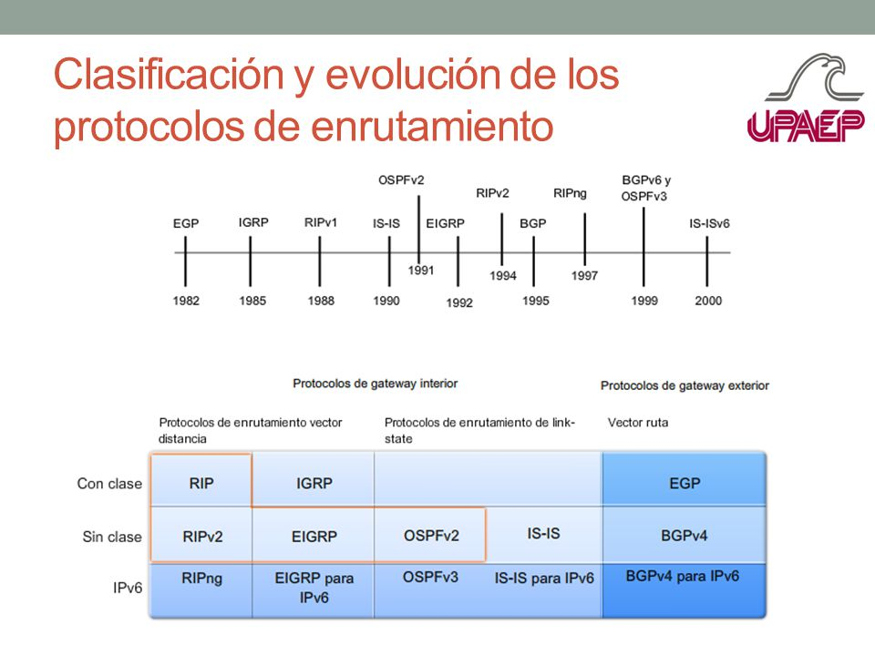 Clasificación y evolución de los protocolos de enrutamiento