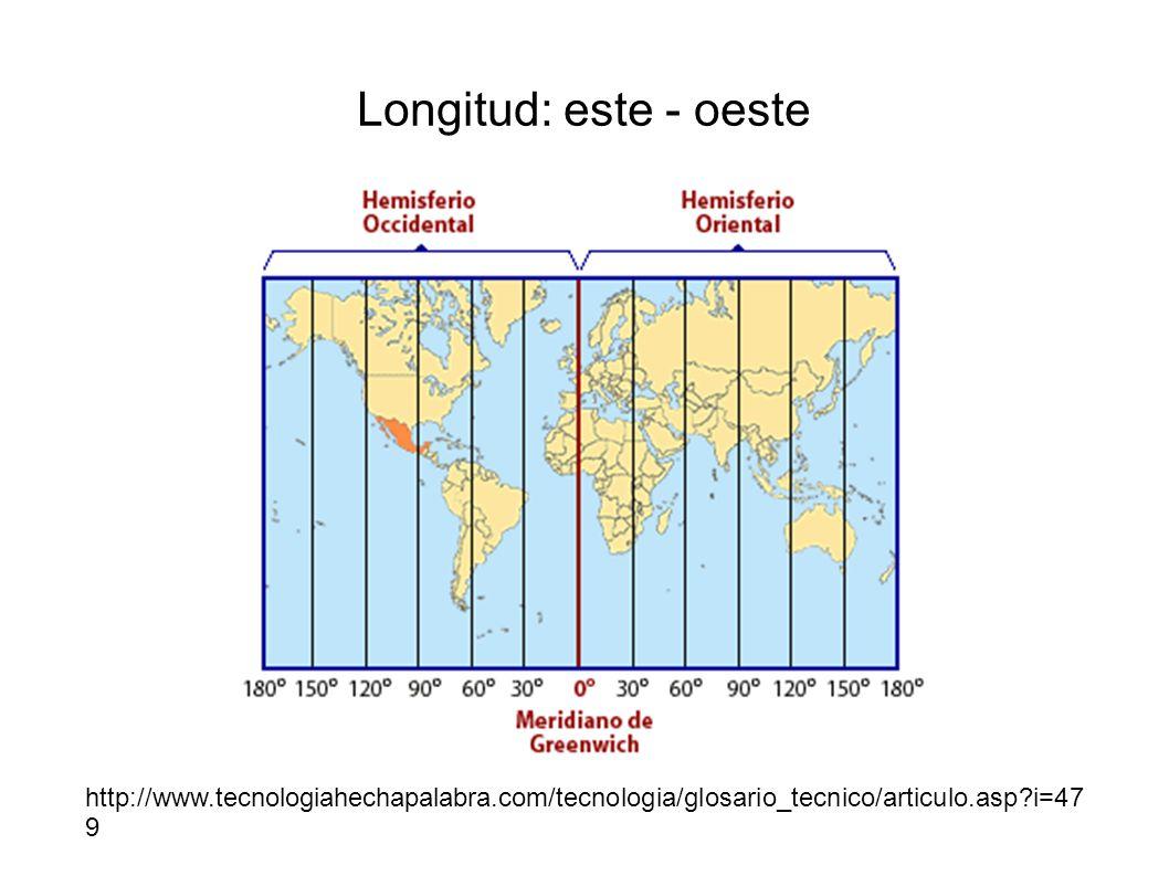 Longitud: este - oeste http://www.tecnologiahechapalabra.com/tecnologia/glosario_tecnico/articulo.asp i=479.