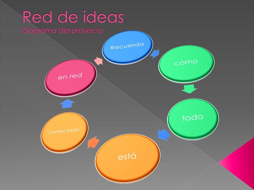 Red de ideas cómo todo está en red Recuerda Diagrama del proyecto