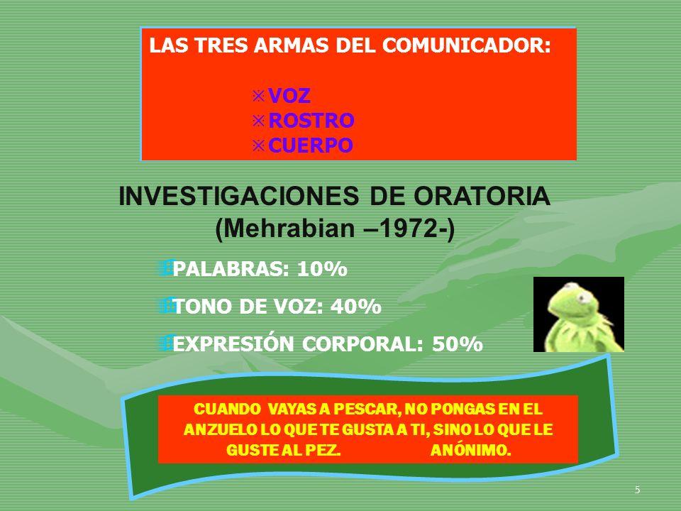 INVESTIGACIONES DE ORATORIA (Mehrabian –1972-)