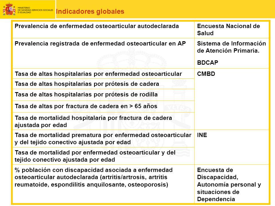 Indicadores globales Prevalencia de enfermedad osteoarticular autodeclarada. Encuesta Nacional de Salud.
