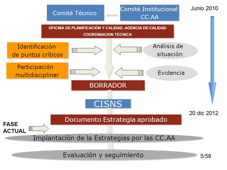 OFICINA DE PLANIFICACIÓN Y CALIDAD. AGENCIA DE CALIDAD