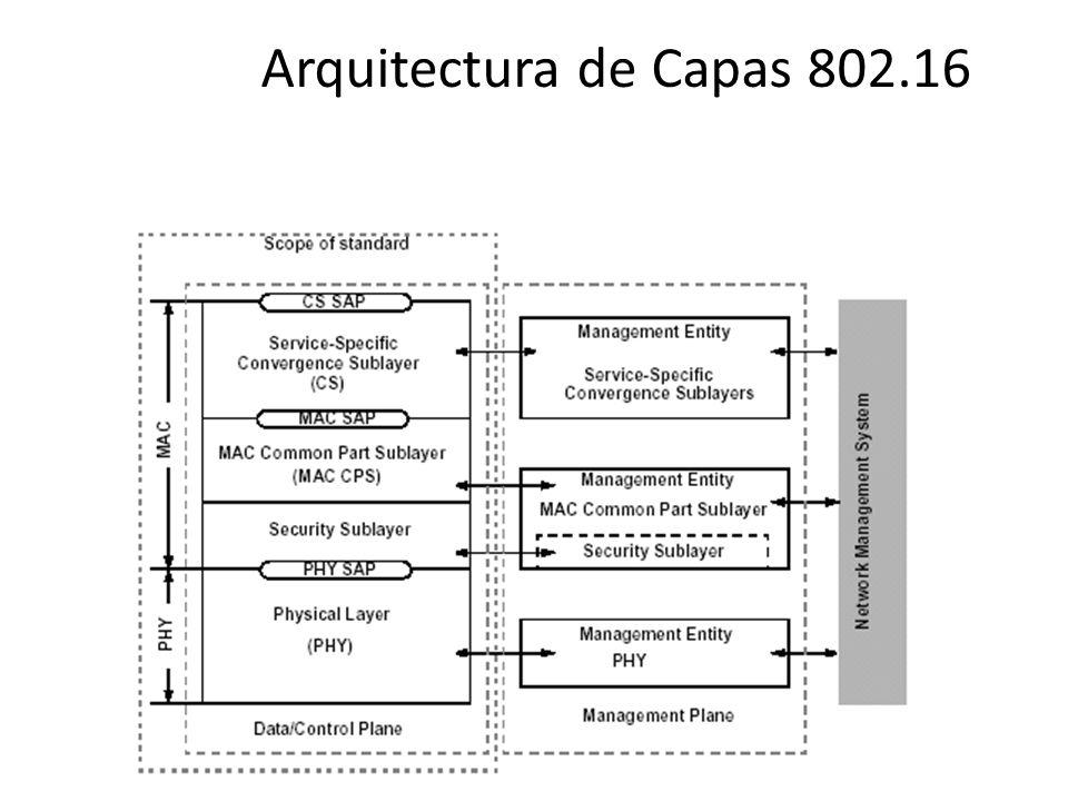 Arquitectura de Capas 802.16