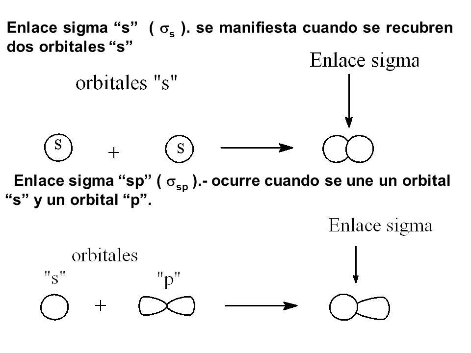 Enlace sigma s ( s ). se manifiesta cuando se recubren dos orbitales s
