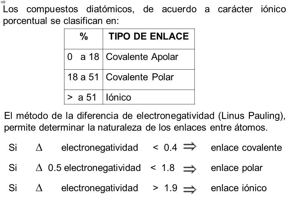 Los compuestos diatómicos, de acuerdo a carácter iónico porcentual se clasifican en: