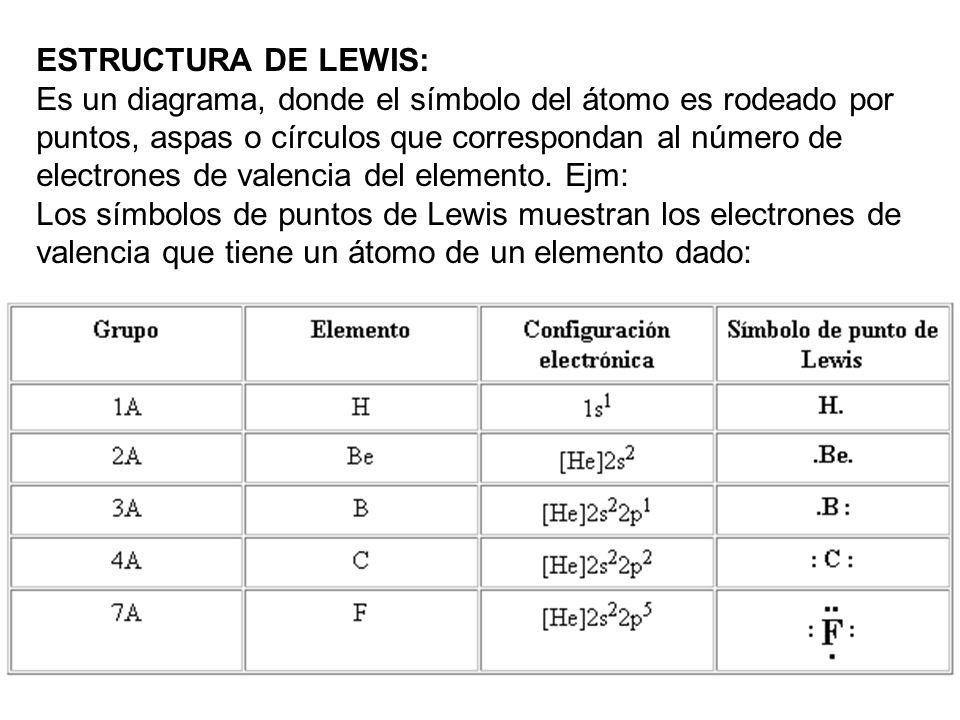 ESTRUCTURA DE LEWIS: