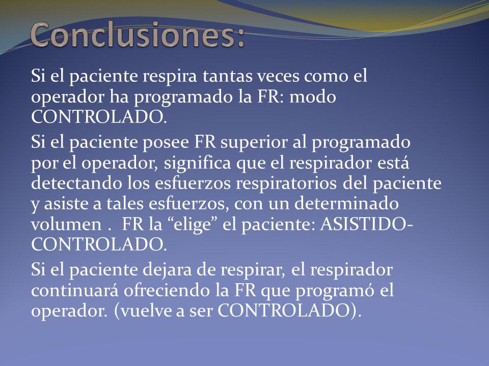 Conclusiones: Si el paciente respira tantas veces como el operador ha programado la FR: modo CONTROLADO.